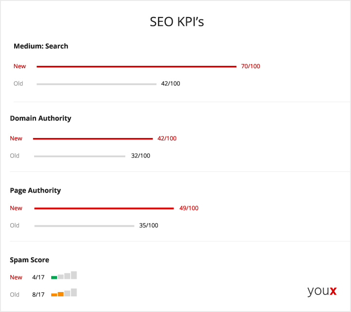 SEO KPI Visual Report